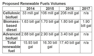 Proposed Renewable Fuels Volumes
